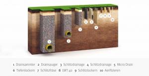 Golfplatzrenovation - Bodenmodell Drainage